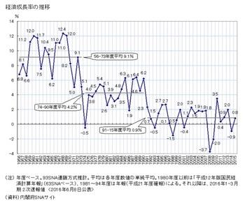 経済成長率.jpg